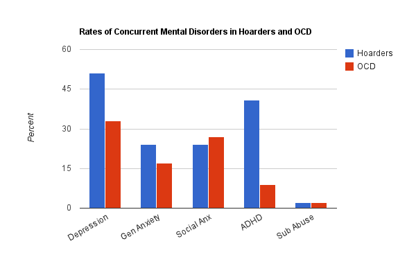 an analysis of hoarding disorder Both exploratory and confirmatory factor analyses  hoarding disorder (hd) has  been defined as the  factor analysis – was composed of 247 participants.